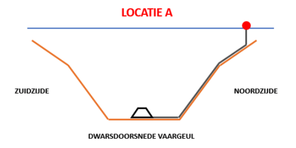 Meetframe - Locatie A